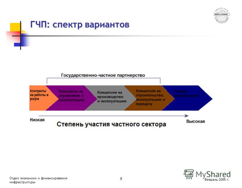 Февраль 2005 г. Отдел экономики и финансирования инфраструктуры 8 ГЧП: спектр вариантов ГЧП: спектр вариантов
