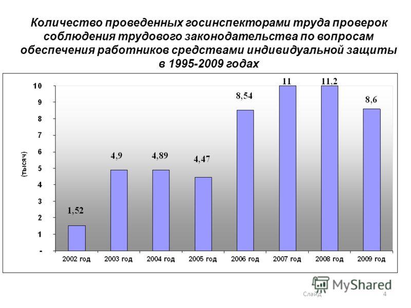 4 Количество проведенных госинспекторами труда проверок соблюдения трудового законодательства по вопросам обеспечения работников средствами индивидуальной защиты в 1995-2009 годах