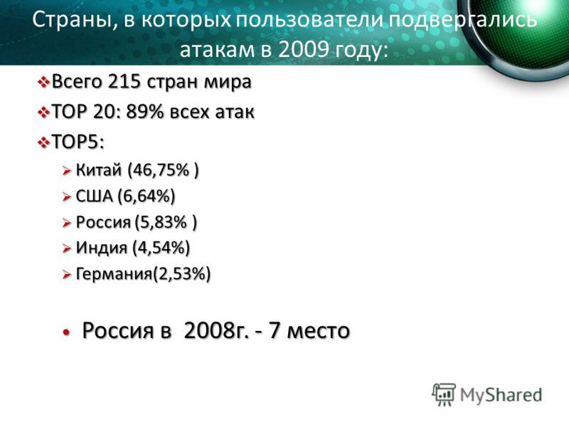Всего 215 стран мира Всего 215 стран мира TOP 20: 89% всех атак TOP 20: 89% всех атак TOP5: TOP5: Китай (46,75% ) Китай (46,75% ) США (6,64%) США (6,64%) Россия (5,83% ) Россия (5,83% ) Индия (4,54%) Индия (4,54%) Германия(2,53%) Германия(2,53%) Росс