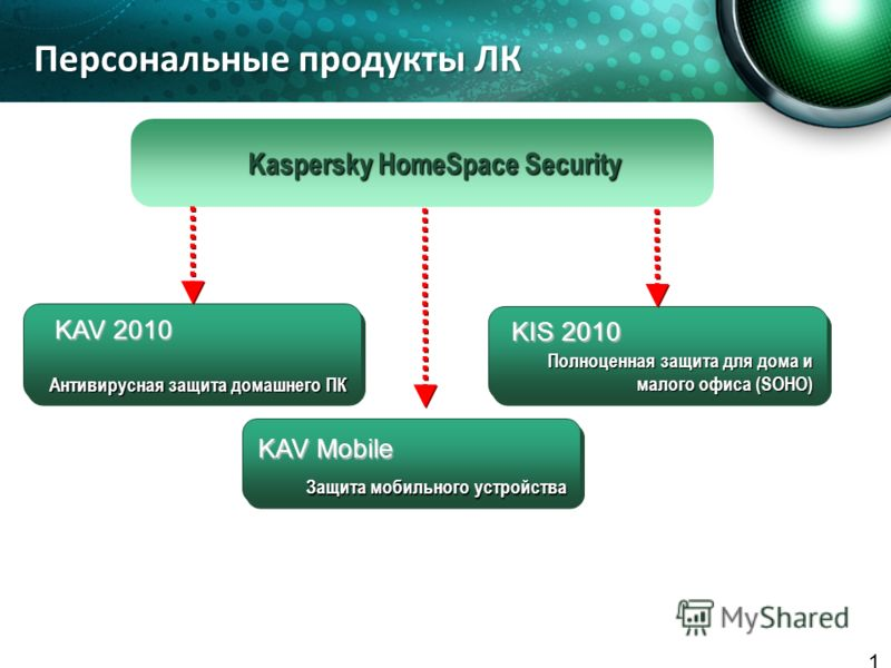 18 Персональные продукты ЛК Антивирусная защита домашнего ПК Kaspersky HomeSpace Security Защита мобильного устройства Полноценная защита для дома и малого офиса (SOHO) KAV 2010 KIS 2010 KAV Mobile