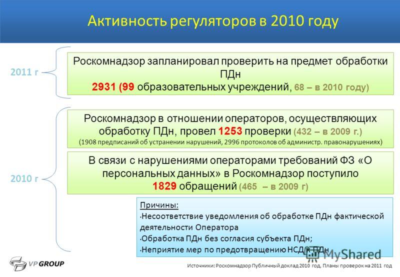 Активность регуляторов в 2010 году Роскомнадзор запланировал проверить на предмет обработки ПДн 2931 (99 образовательных учреждений, 68 – в 2010 году) Причины: Несоответствие уведомления об обработке ПДн фактической деятельности Оператора Обработка П