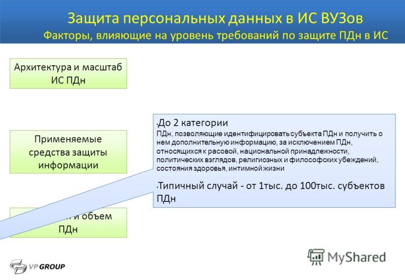 Защита персональных данных в ИС ВУЗов Категория и объем ПДн Архитектура и масштаб ИС ПДн Факторы, влияющие на уровень требований по защите ПДн в ИС Применяемые средства защиты информации До 2 категории ПДн, позволяющие идентифицировать субъекта ПДн и