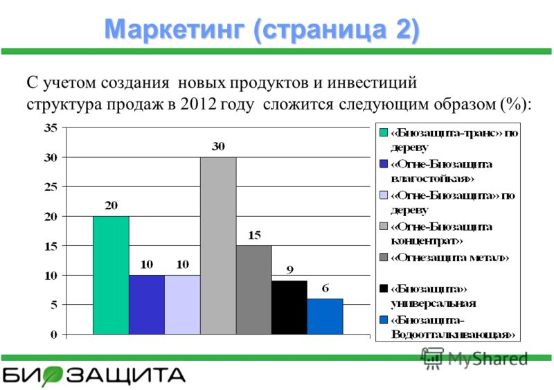 С учетом создания новых продуктов и инвестиций структура продаж в 2012 году сложится следующим образом (%): Маркетинг (страница 2)