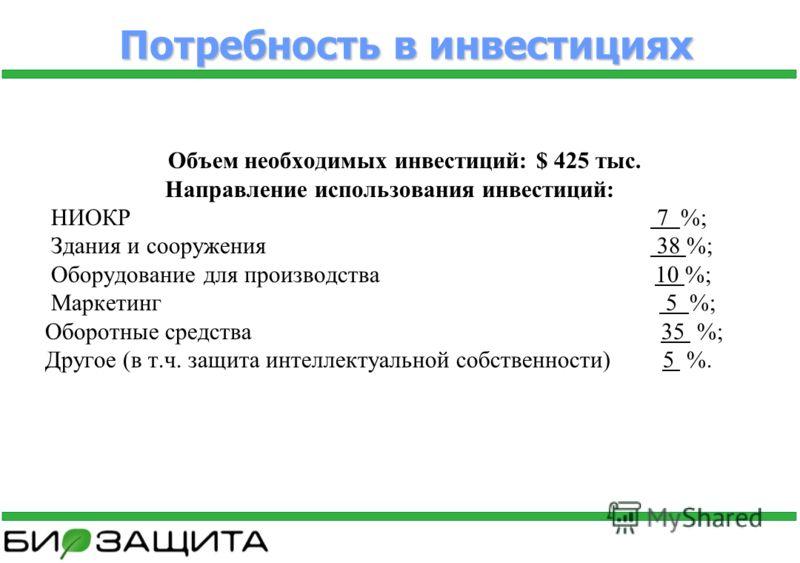 Потребность в инвестициях Объем необходимых инвестиций: $ 425 тыс. Направление использования инвестиций: НИОКР 7 %; Здания и сооружения 38 %; Оборудование для производства 10 %; Маркетинг 5 %; Оборотные средства 35 %; Другое (в т.ч. защита интеллекту