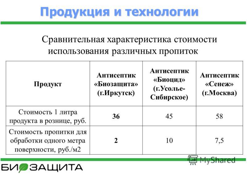 Продукция и технологии Продукт Антисептик «Биозащита» (г.Иркутск) Антисептик «Биоцид» (г.Усолье- Сибирское) Антисептик «Сенеж» (г.Москва) Стоимость 1 литра продукта в рознице, руб. 364558 Стоимость пропитки для обработки одного метра поверхности, руб
