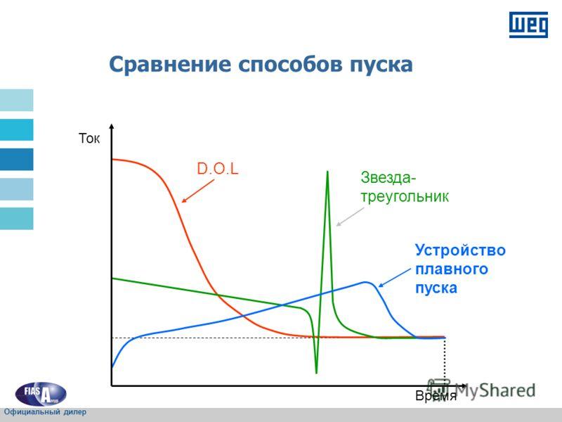 D.O.L Звезда- треугольник Устройство плавного пуска Ток Время Сравнение способов пуска Официальный дилер