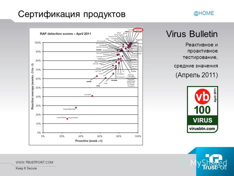 WWW.TRUSTPORT.COM Keep It Secure Сертификация продуктов Virus Bulletin Реактивное и проактивное тестирование, средние значения (Апрель 2011) @HOME