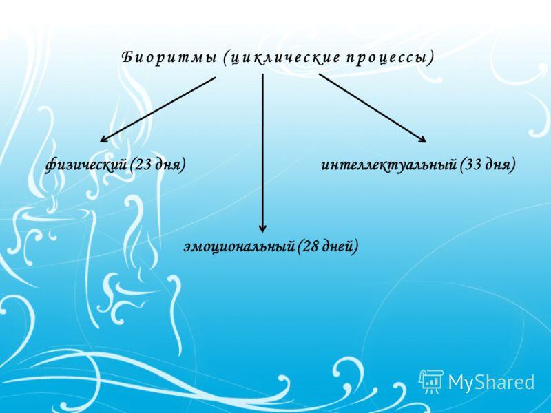 Биоритмы (циклические процессы) физический (23 дня) эмоциональный (28 дней) интеллектуальный (33 дня)