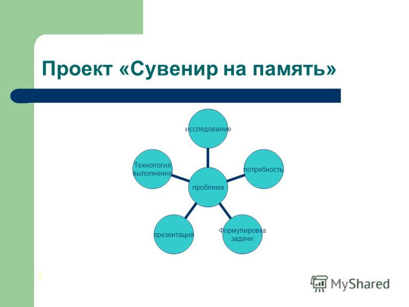 Проект «Сувенир на память» проблема исследованиепотребность Формулировка задачи презентация Технология выполнения