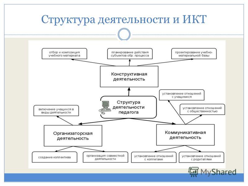 Структура деятельности и ИКТ