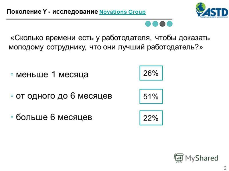 2 Поколение Y - исследование Novations Group Novations Group «Сколько времени есть у работодателя, чтобы доказать молодому сотруднику, что они лучший работодатель?» меньше 1 месяца от одного до 6 месяцев больше 6 месяцев 26% 51% 22%