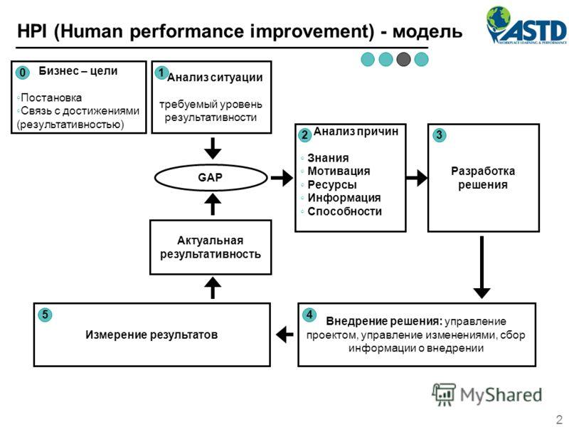 2 HPI (Human performance improvement) - модель Бизнес – цели Постановка Связь с достижениями (результативностью) Анализ ситуации требуемый уровень результативности GAP Актуальная результативность Анализ причин Знания Мотивация Ресурсы Информация Спос