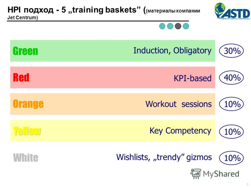 Green Induction, Obligatory Red KPI-based Orange Workout sessions Yellow Key Competency White Wishlists, trendy gizmos 30%40%10% 8 HPI подход - 5 training baskets ( (материалы компании Jet Centrum)
