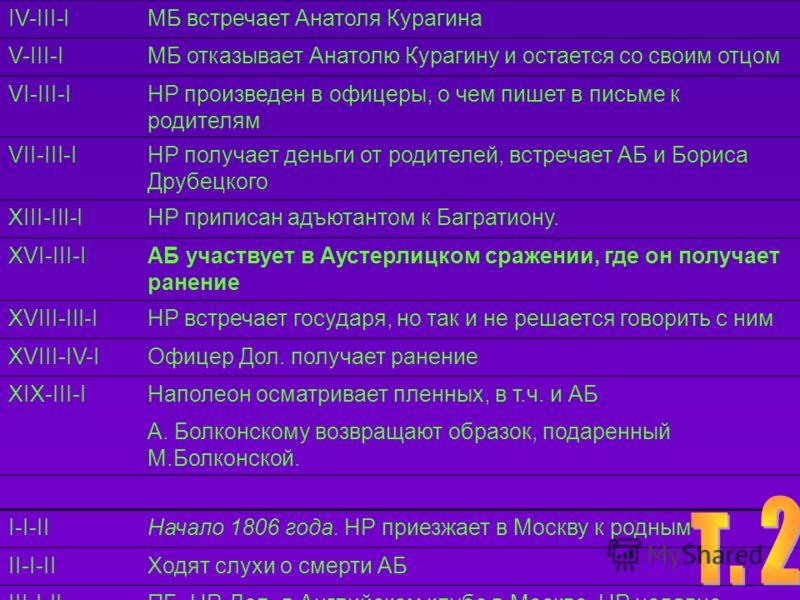 IV-III-IМБ встречает Анатоля Курагина V-III-IМБ отказывает Анатолю Курагину и остается со своим отцом VI-III-IНР произведен в офицеры, о чем пишет в письме к родителям VII-III-IНР получает деньги от родителей, встречает АБ и Бориса Друбецкого XIII-II