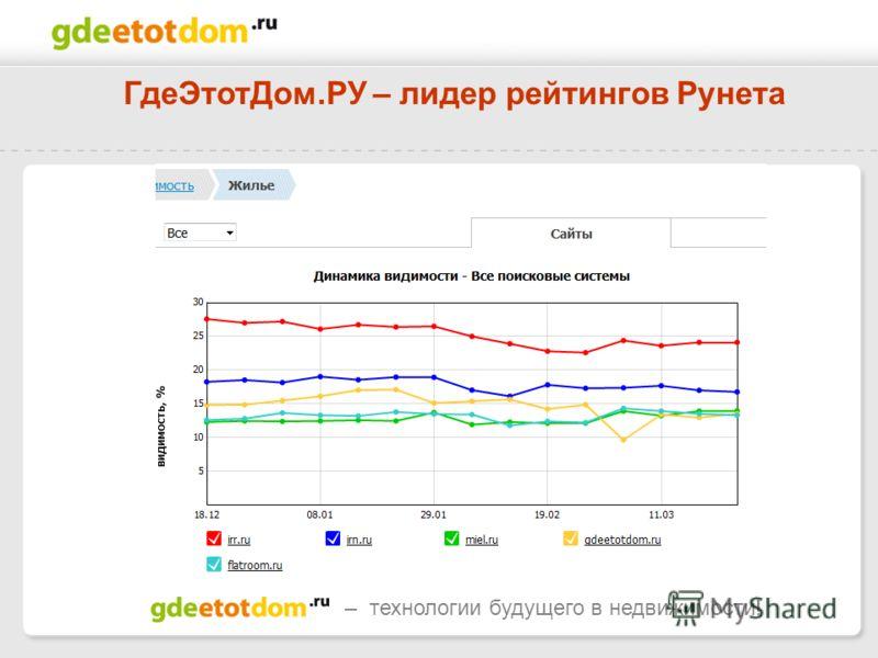 – технологии будущего в недвижимости! ГдеЭтотДом.РУ – лидер рейтингов Рунета
