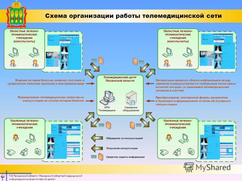 Схема организации работы телемедицинской сети ГУЗ Пензенской области «Пензенский областной медицинский информационно-аналитический центр»
