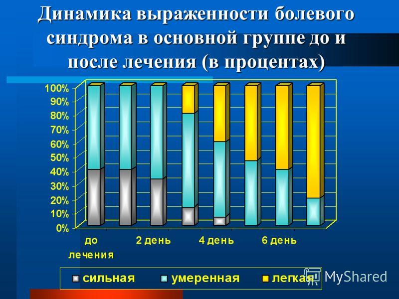 Динамика выраженности болевого синдрома в основной группе до и после лечения (в процентах)