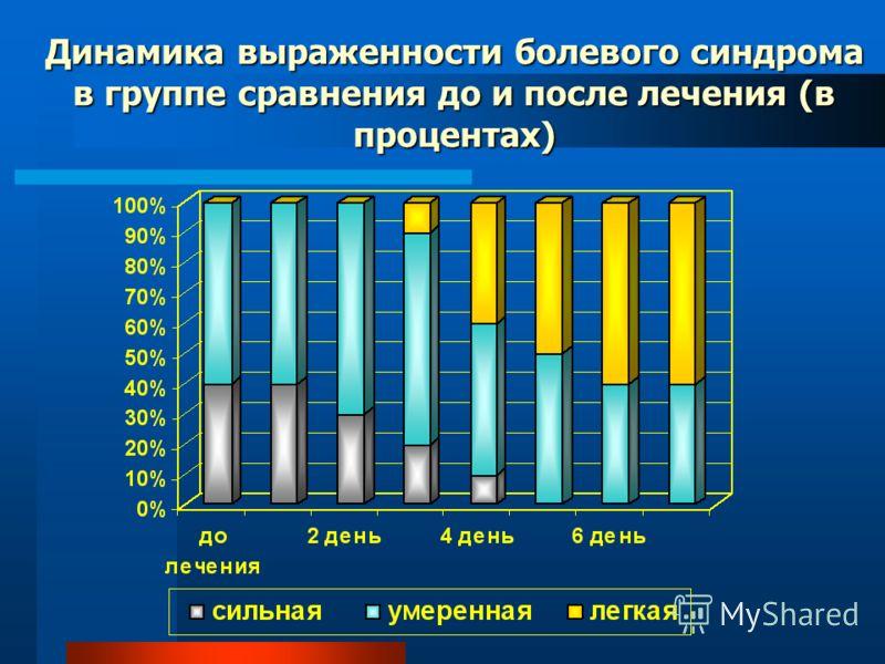 Динамика выраженности болевого синдрома в группе сравнения до и после лечения (в процентах)