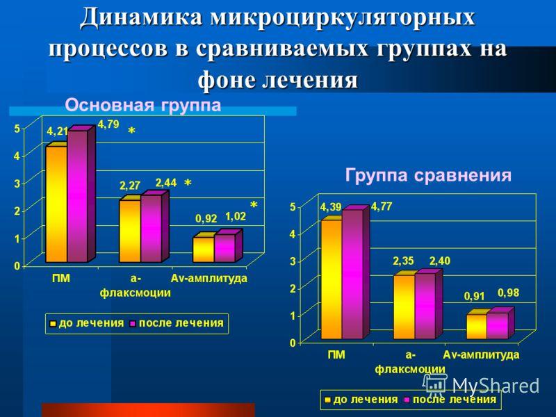 Динамика микроциркуляторных процессов в сравниваемых группах на фоне лечения Основная группа Группа сравнения * * *