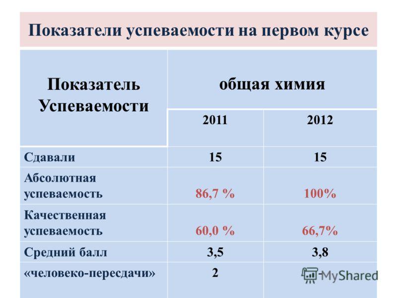 Показатели успеваемости на первом курсе Показатель Успеваемости общая химия 20112012 Сдавали15 Абсолютная успеваемость86,7 %100% Качественная успеваемость60,0 %66,7% Средний балл3,53,8 «человеко-пересдачи»2-