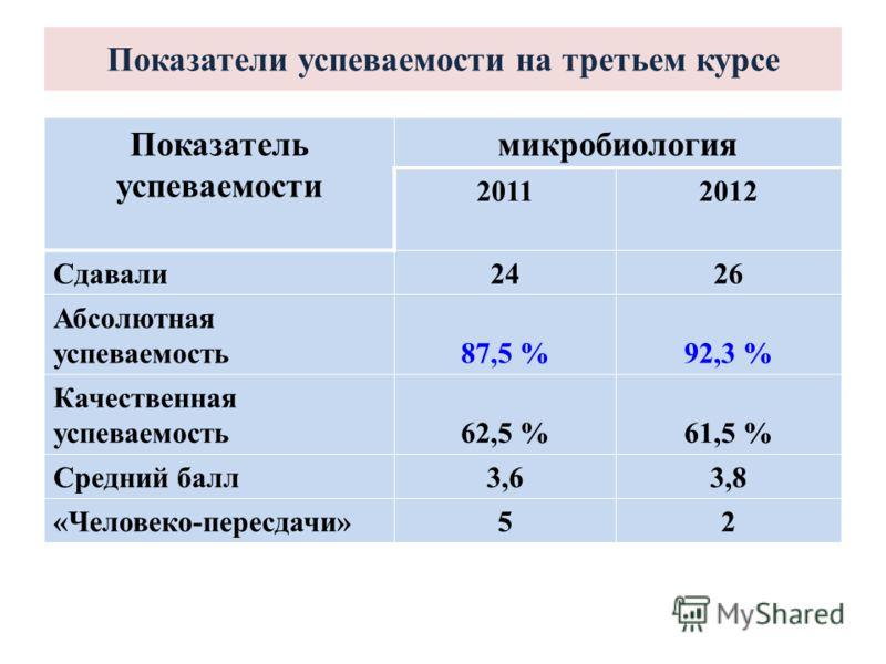 Показатели успеваемости на третьем курсе Показатель успеваемости микробиология 20112012 Сдавали2426 Абсолютная успеваемость87,5 %92,3 % Качественная успеваемость62,5 %61,5 % Средний балл3,63,8 «Человеко-пересдачи»52