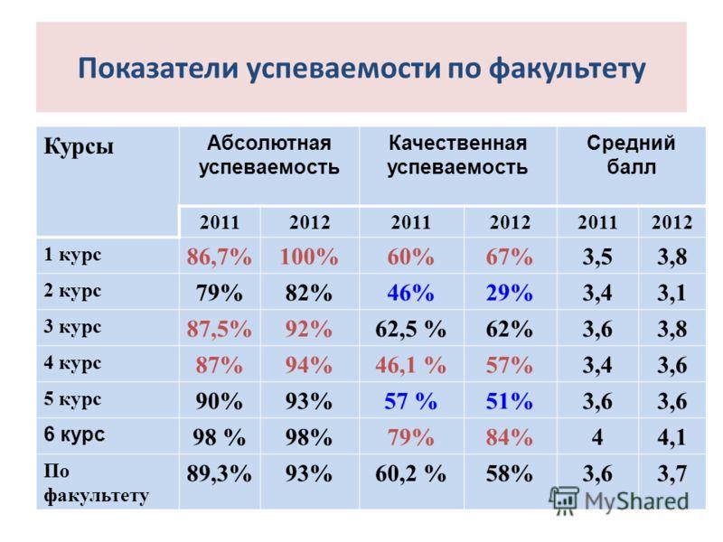 Показатели успеваемости по факультету Курсы Абсолютная успеваемость Качественная успеваемость Средний балл 201120122011201220112012 1 курс 86,7%100%60%67%3,53,8 2 курс 79%82%46%29%3,43,1 3 курс 87,5%92%62,5 %62%3,63,8 4 курс 87%94%46,1 %57%3,43,6 5 к