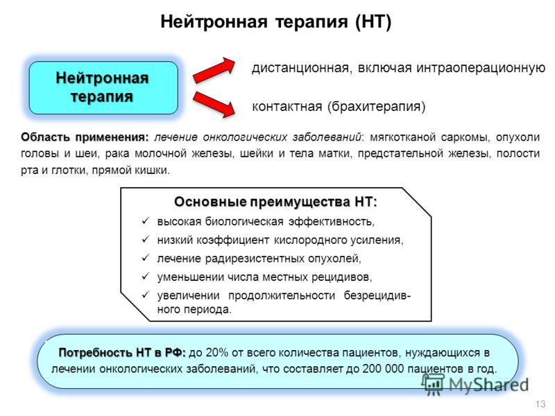 Нейтронная терапия (НТ) Основные преимущества НТ: высокая биологическая эффективность, низкий коэффициент кислородного усиления, лечение радирезистентных опухолей, уменьшении числа местных рецидивов, увеличении продолжительности безрецидив- ного пери