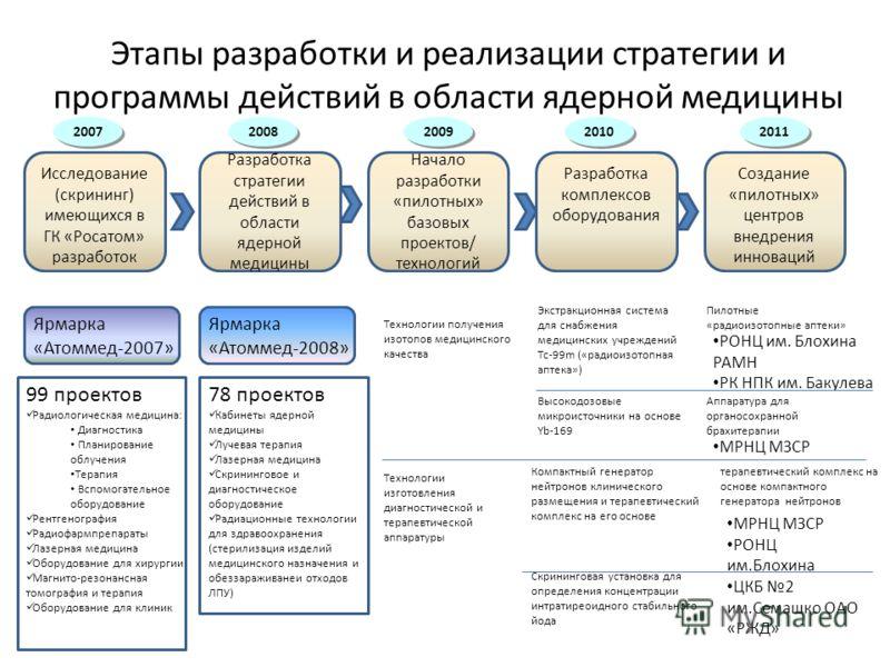 Этапы разработки и реализации стратегии и программы действий в области ядерной медицины Исследование (скрининг) имеющихся в ГК «Росатом» разработок Разработка стратегии действий в области ядерной медицины Начало разработки «пилотных» базовых проектов