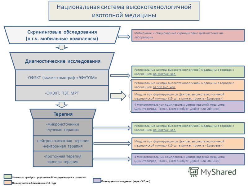 Скрининговые обследования (в т.ч. мобильные комплексы) Диагностические исследования -ОФЭКТ (гамма-томограф «ЭФАТОМ» -ОФЭКТ, ПЭТ, МРТ -микроисточники -лучевая терапия -нейтрон-захватная терапия -нейтронная терапия -протонная терапия -ионная терапия Мо