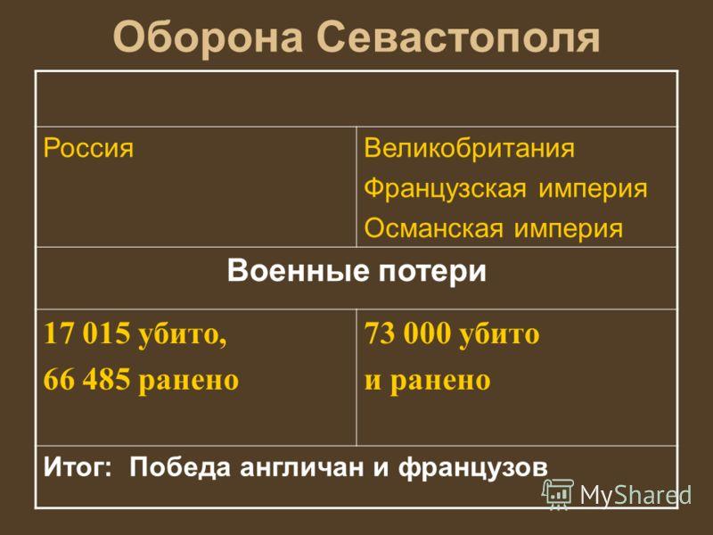 Оборона Севастополя РоссияВеликобритания Французская империя Османская империя Военные потери 17 015 убито, 66 485 ранено 73 000 убито и ранено Итог: Победа англичан и французов