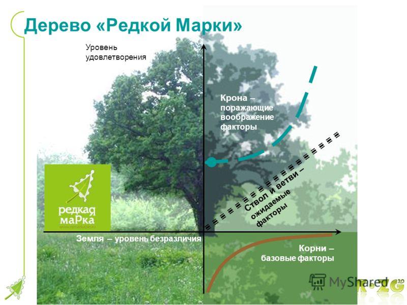 Земля – уровень безразличия Корни – базовые факторы Крона – поражающие воображение факторы Ствол и ветви – ожидаемые факторы Уровень удовлетворения Дерево «Редкой Марки»