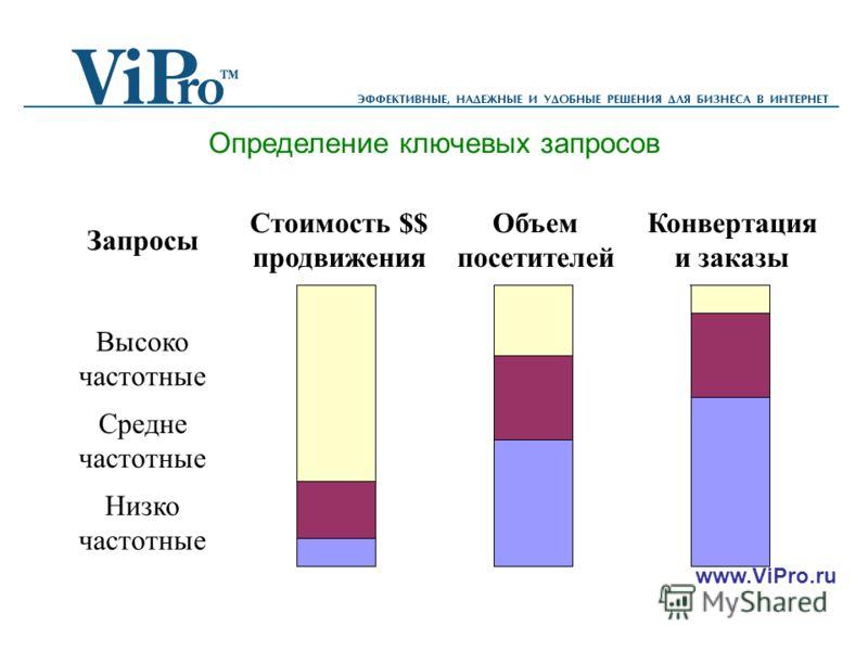 www.ViPro.ru Определение ключевых запросов Запросы Стоимость $$ продвижения Объем посетителей Конвертация и заказы Высоко частотные Средне частотные Низко частотные