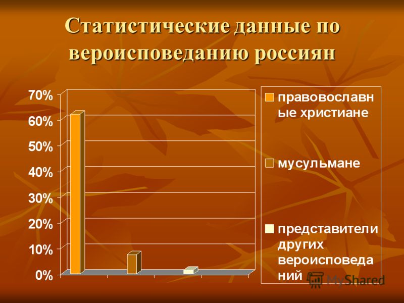 Статистические данные по вероисповеданию россиян