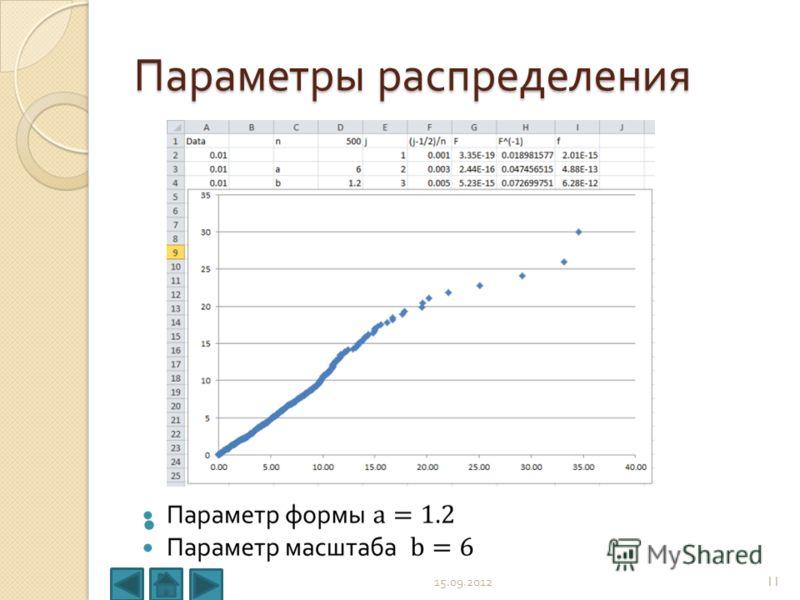 Параметры распределения 15.09.201211