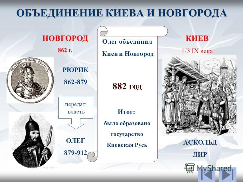 ОБЪЕДИНЕНИЕ КИЕВА И НОВГОРОДА НОВГОРОД 862 г. КИЕВ 1/3 IX века РЮРИК 862-879 АСКОЛЬД ДИР УБИЛ ОЛЕГ 879-912 передал власть Олег объединил Киев и Новгород 882 год Итог: было образовано государство Киевская Русь
