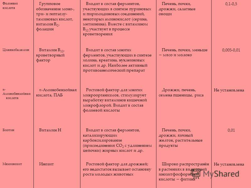 Фолиевая кислота Групповое обозначение моно-, три- и гептаглу- таминовых кислот, витамин В С, фолацин Входит в состав ферментов, участвующих в синтезе пуриновых и пиримидиновых соединений, некоторых аминокислот (серина, метионина). Вместе с витамином