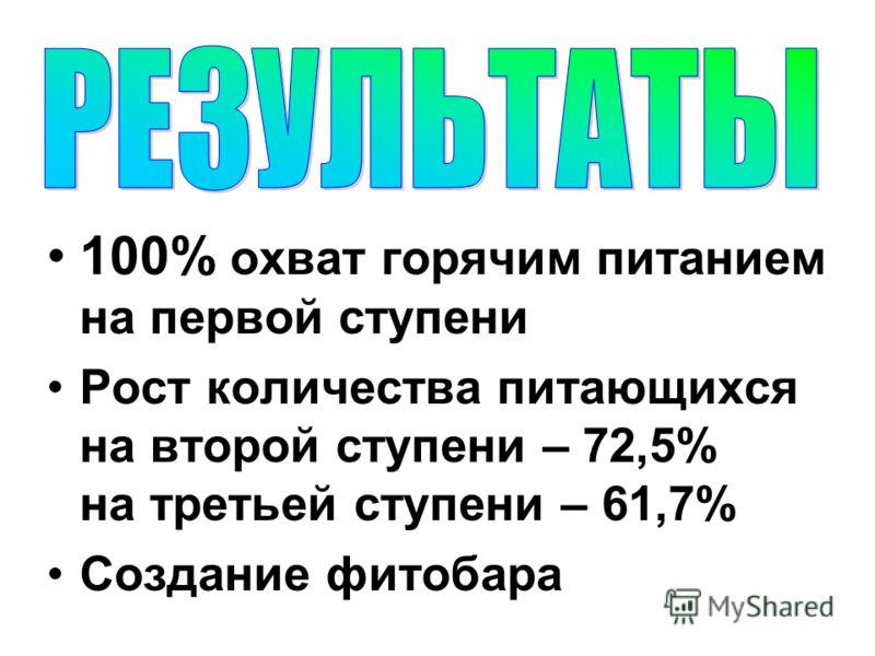 100% охват горячим питанием на первой ступени Рост количества питающихся на второй ступени – 72,5% на третьей ступени – 61,7% Создание фитобара