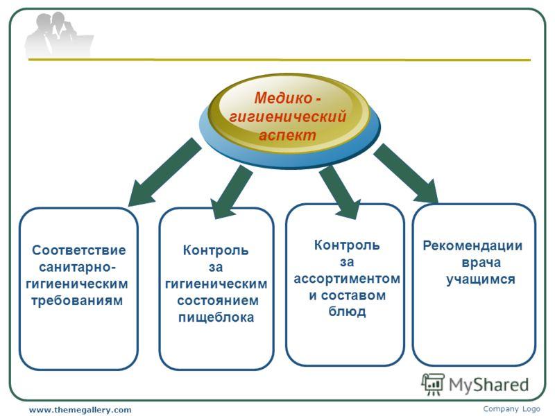 Company Logo www.themegallery.com Медико - гигиенический аспект Рекомендации врача учащимся Контроль за ассортиментом и составом блюд Соответствие санитарно- гигиеническим требованиям Контроль за гигиеническим состоянием пищеблока