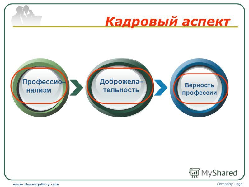 Company Logo www.themegallery.com Кадровый аспект Профессио– нализм Верность профессии Доброжела– тельность