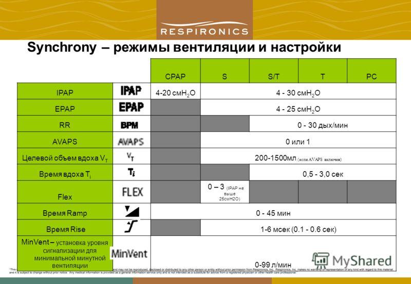 Synchrony – режимы вентиляции и настройки CPAPSS/TTPC IPAP 4-20 смH 2 O4 - 30 смH 2 O EPAP 4 - 25 смH 2 O RR 0 - 30 дых/мин AVAPS 0 или 1 Целевой объем вдоха V T 200-1500мл (если AVAPS включен) Время вдоха T i 0,5 - 3,0 сек Flex 0 – 3 (IPAP не выше 2