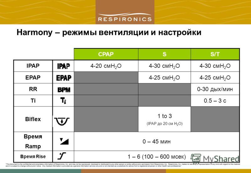 Harmony – режимы вентиляции и настройки CPAPSS/T IPAP4-20 смH 2 O4-30 смH 2 O EPAP4-25 смH 2 O RR0-30 дых/мин Ti0.5 – 3 с Biflex 1 to 3 (IPAP до 20 см H 2 O) Время Ramp 0 – 45 мин Время Rise 1 – 6 (100 – 600 мсек)