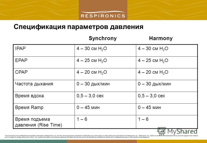Спецификация параметров давления IPAP4 – 30 cм H 2 O4 – 30 см H 2 O EPAP4 – 25 см H 2 O CPAP4 – 20 см H 2 O Частота дыхания0 – 30 дых/мин Время вдоха0,5 – 3,0 сек Время Ramp0 – 45 мин Время подъема давления (Rise Time) 1 – 6 SynchronyHarmony