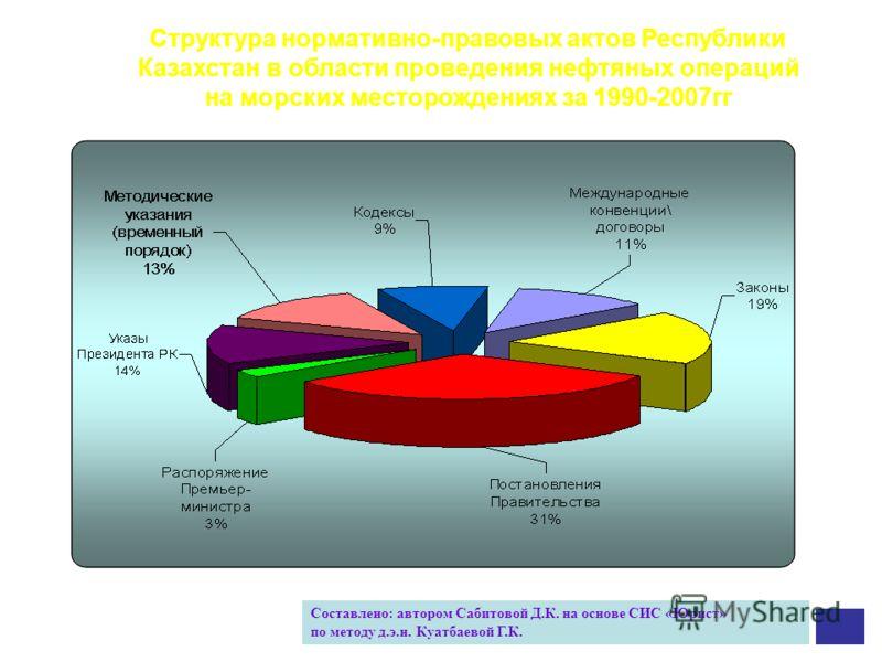 Составлено: автором Сабитовой Д.К. на основе СИС «Юрист» по методу д.э.н. Куатбаевой Г.К. Структура нормативно-правовых актов Республики Казахстан в области проведения нефтяных операций на морских месторождениях за 1990-2007гг