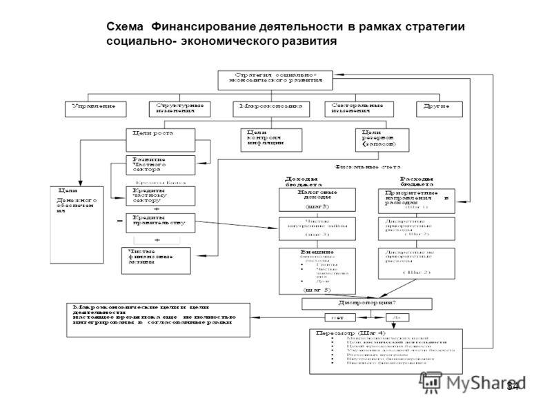 Схема Финансирование деятельности в рамках стратегии социально- экономического развития 34