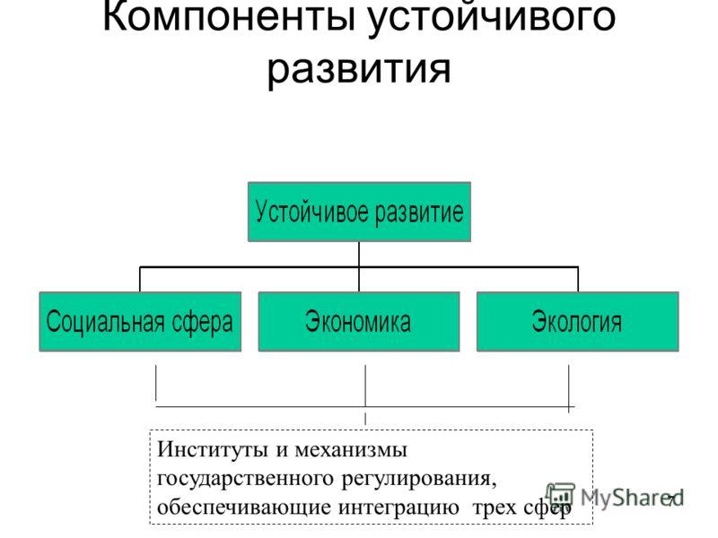 7 Компоненты устойчивого развития Институты и механизмы государственного регулирования, обеспечивающие интеграцию трех сфер