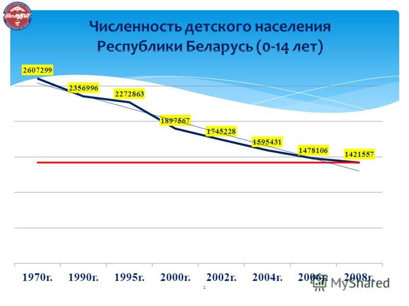 Численность детского населения Республики Беларусь (0-14 лет) 2