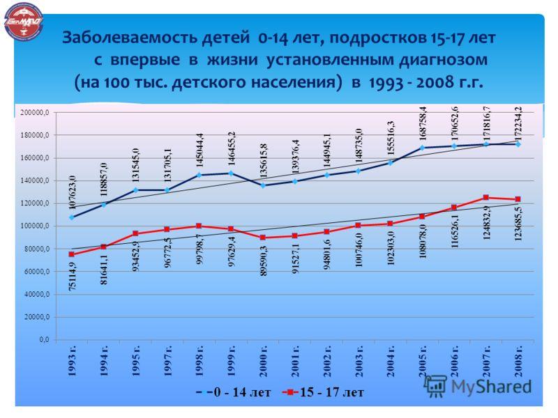 Заболеваемость детей 0-14 лет, подростков 15-17 лет с впервые в жизни установленным диагнозом (на 100 тыс. детского населения) в 1993 - 2008 г.г.