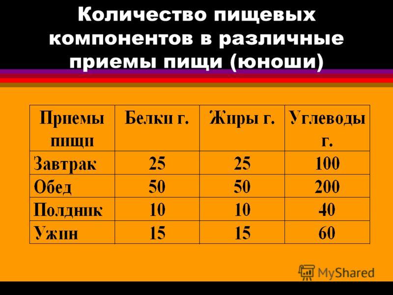 Количество пищевых компонентов в различные приемы пищи (юноши)