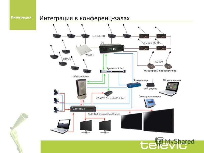 Интеграция в конференц-залах Интеграция VGA/DVI Recorder Epiphan DVI/HDMI коммутатор Kramer