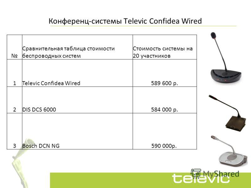 Конференц-системы Televic Confidea Wired Сравнительная таблица стоимости беспроводных систем Стоимость системы на 20 участников 1Televic Confidea Wired589 600 р. 2DIS DCS 6000584 000 р. 3Bosch DCN NG 590 000р.